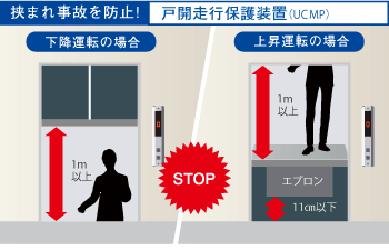 挟まれ事故を防止! 戸開走行保護装置(UCMP) 加工運転の場合 上昇運転の防止
