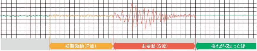 初期微動(P波) 主要動(S波) 揺れが収まった後